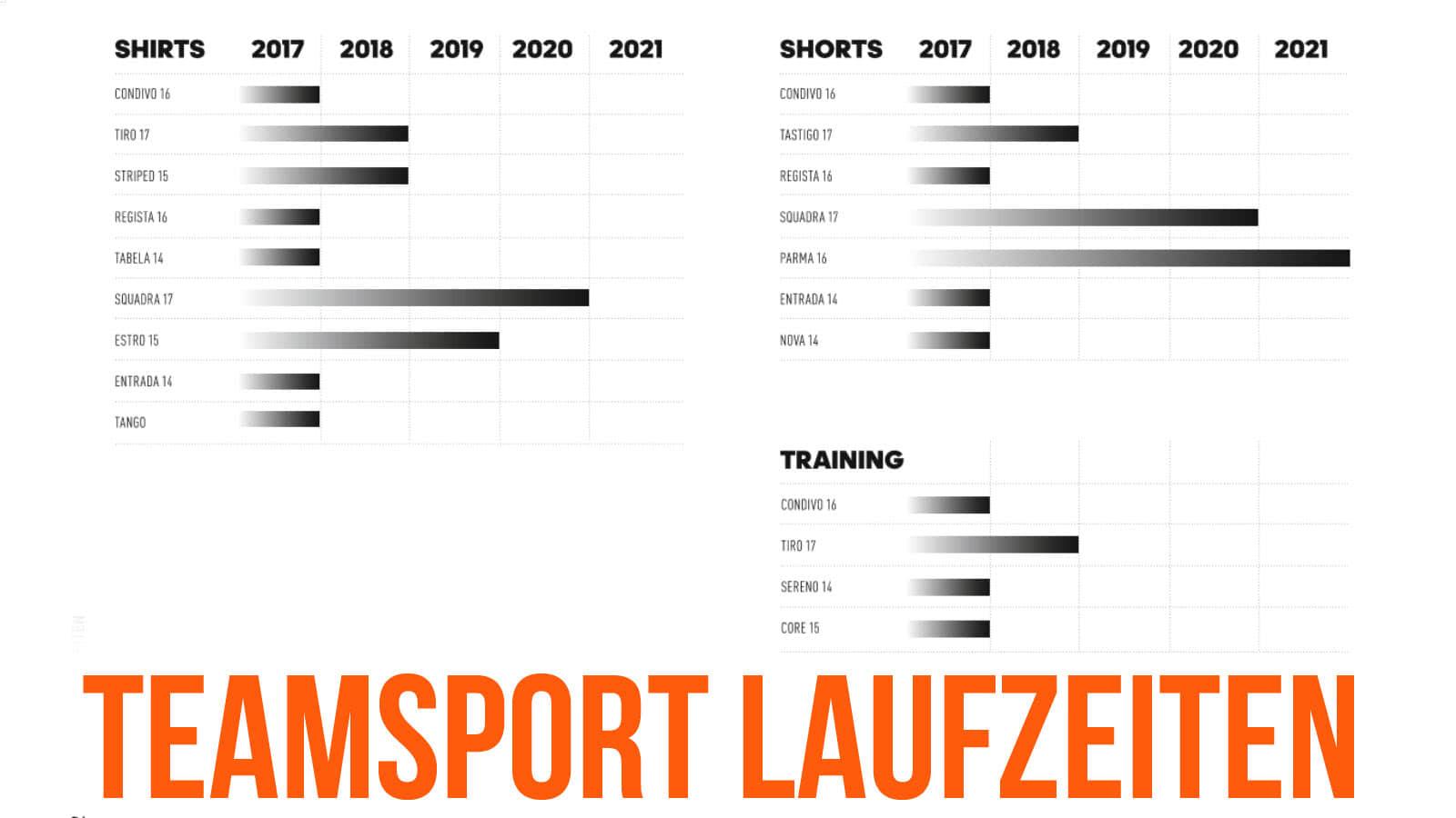 Die Adidas Katalog 2018 bis 2021 Laufzeiten für Trikots sowie Trainingsanzüge und Co