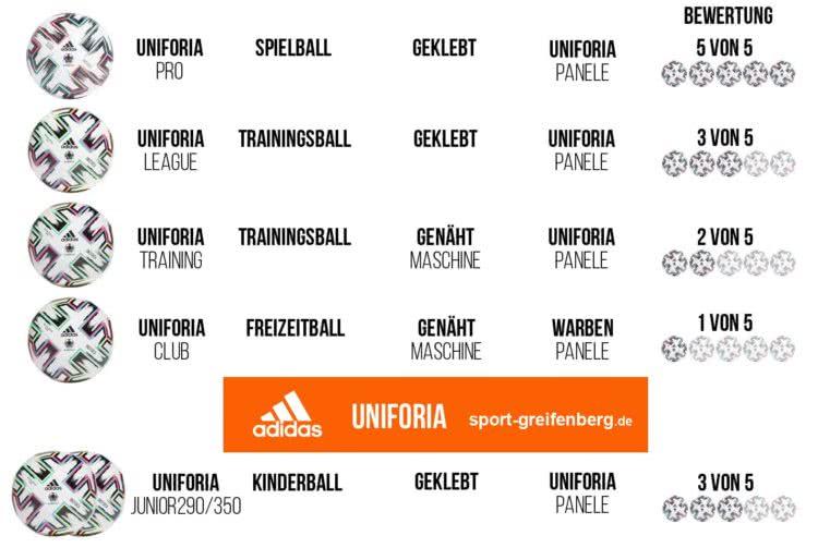 Der adidas Uniforia Ball vergleich
